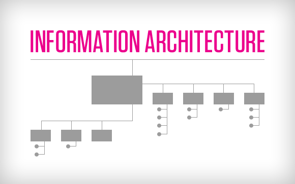 Incroyable Information Architecture Defined