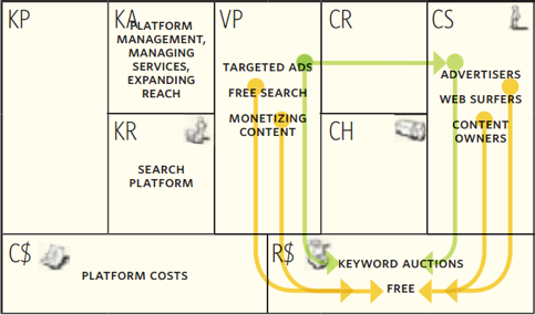 "explain google s business model From strategy to business models  magretta defines business models as ""stories that explain how enterprises work""  magretta's implicit idea is that ."