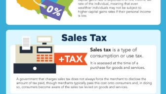 How Do Different Countries Compare for Tax?