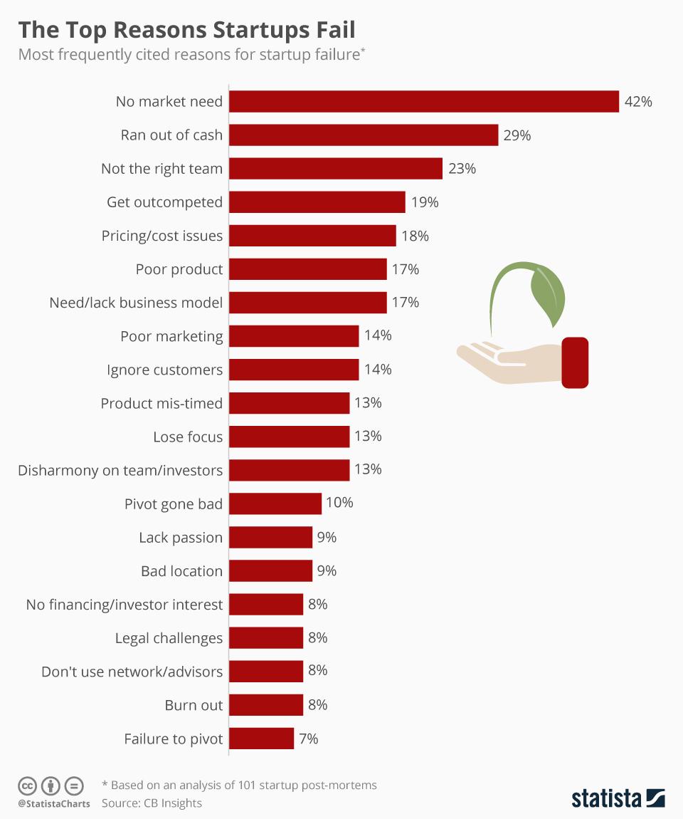 Startup failing chart