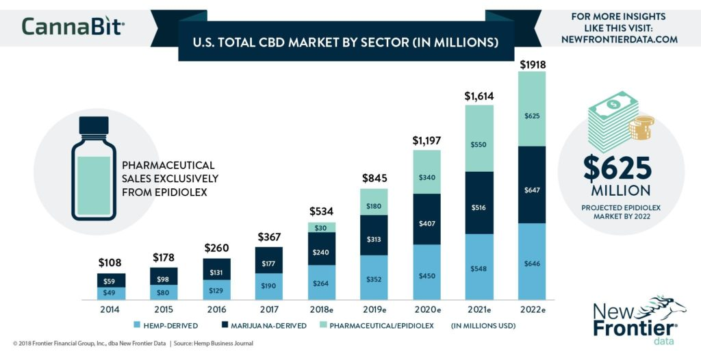 Best Companies To Invest In 2020.Best Company To Invest In For Cbd Cbd Market Estimated