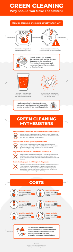GCC Green Cleaning Infographic
