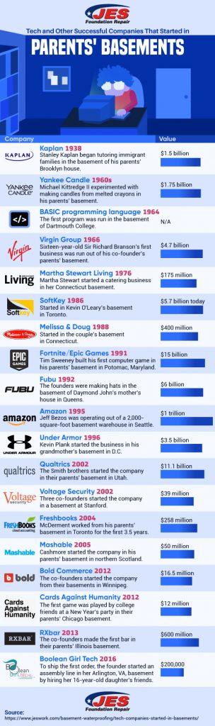 basements infographic