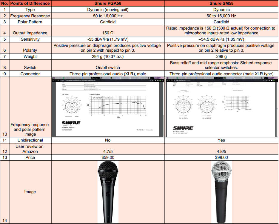 Comparison Shure PGA58 VS SM58